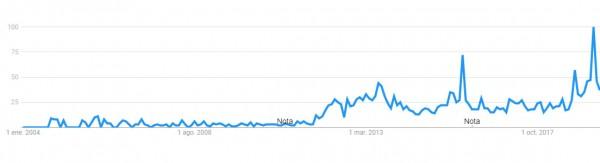 Autoconsumo fotovoltaico en google