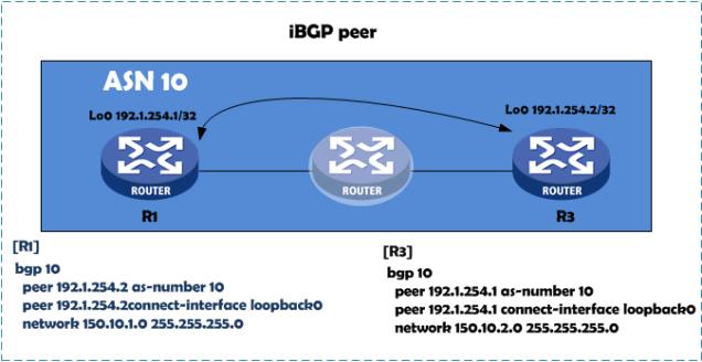 Resumo iBGP