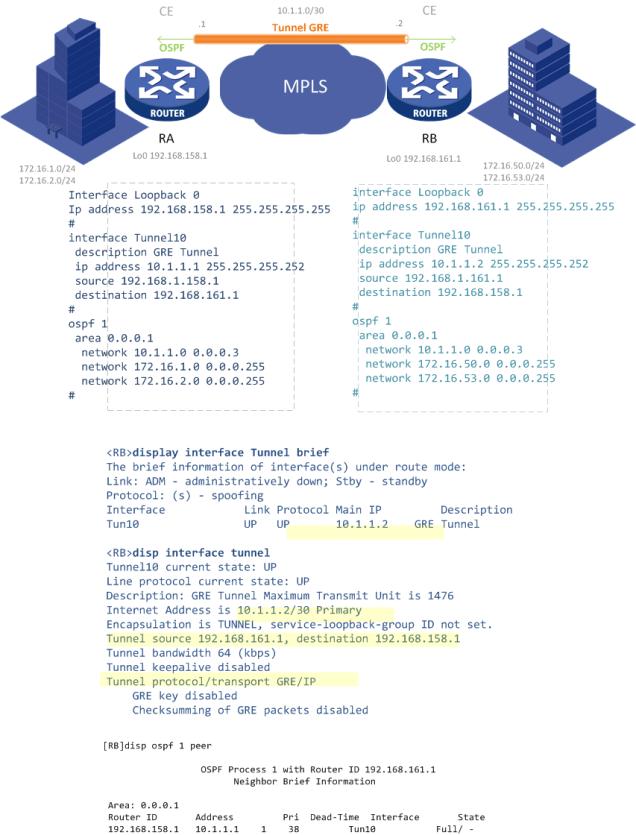 GRE HPN configuração v2