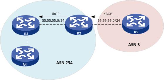 iBGP rule HP