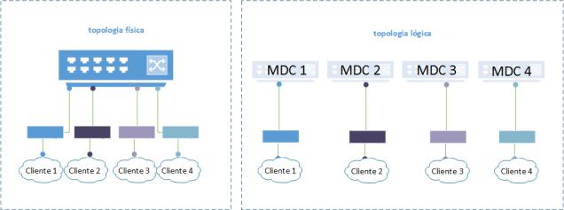 MDC 1