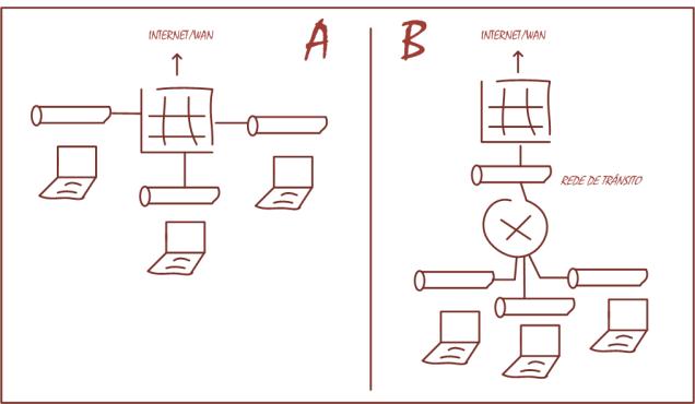 Perguntas e respostas Firewall e Switch L3