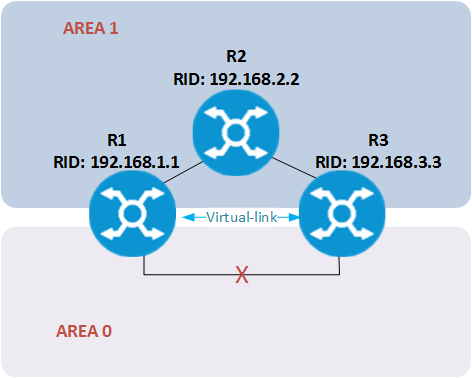 OSPF Virtual link - AREA 0