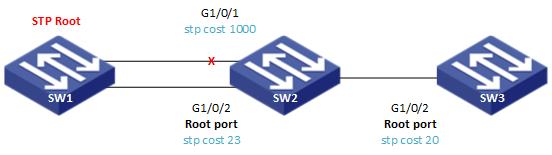 STP Cost Comware