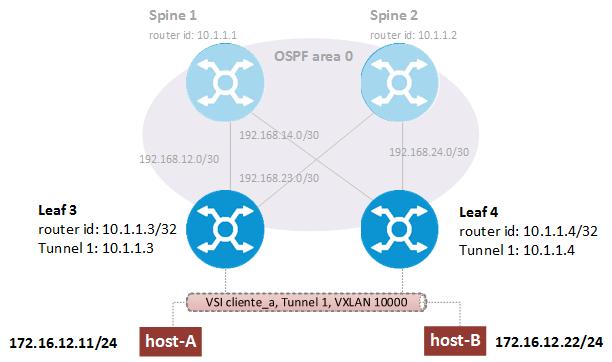 vxlan-comware-lab