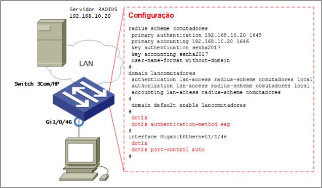 cenário comware 802.1x