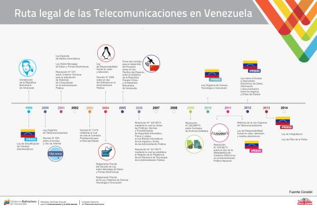 Ruta Legal Telecomunicaciones