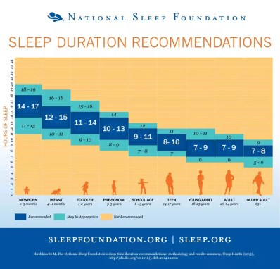Konzentrationsprobleme und Schlaf: Schlaftabelle der National Sleep Foundation