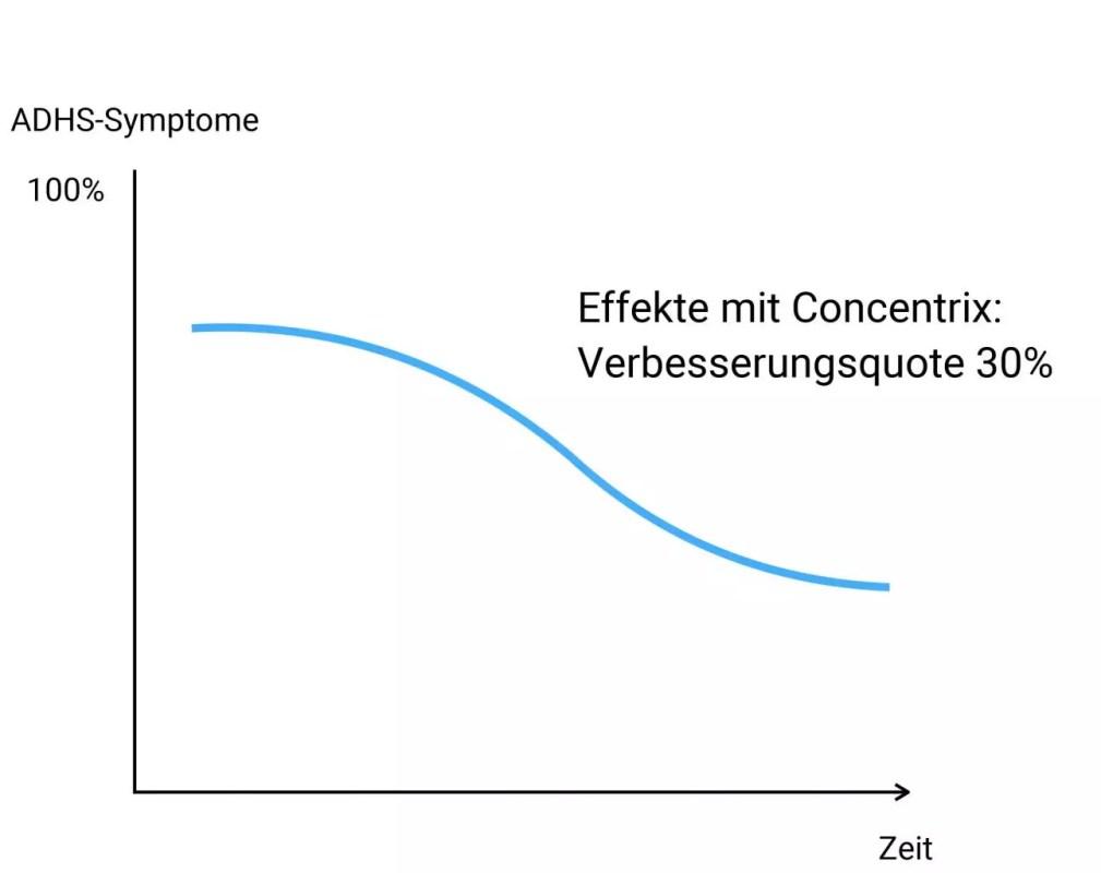 Concentrix - Statistik