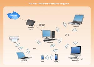 Wireless Network LAN   ConceptDraw DIAGRAM is an advanced