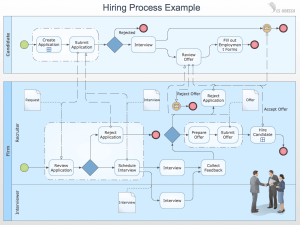 Business Process Modeling with ConceptDraw