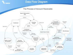 Data Flow Diagram Symbols DFD Library