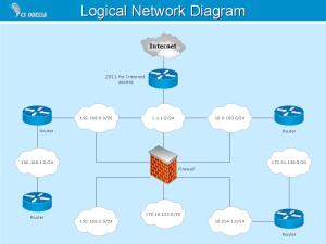 Logical Network | Quickly Create Professional Logical