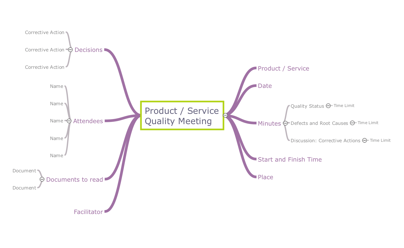 Quality Management Teams The Best Quality Mind Maps