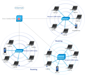Wireless Network WLAN‎ | WLAN | How to Create a Wireless