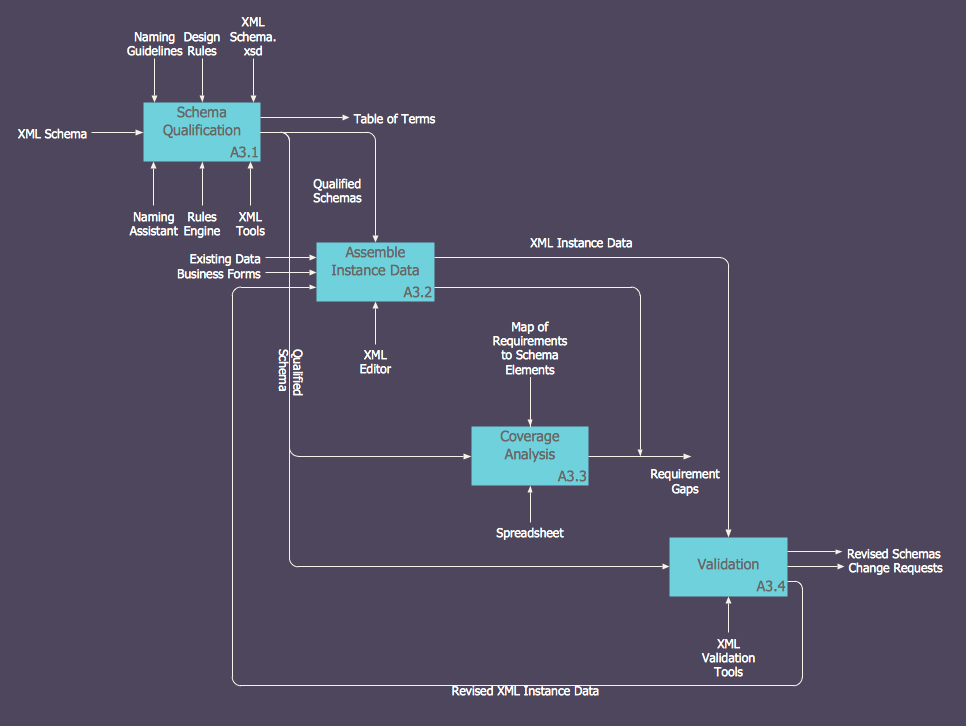 How To Create An Idef0 Diagram For An Application