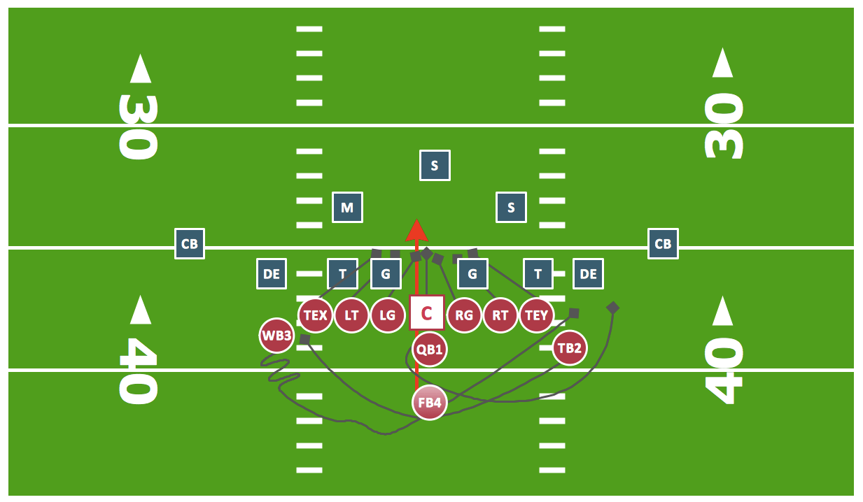 Double Wing Football Plays