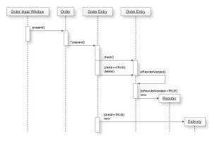UML Diagram Software  ConceptDraw for Mac & PC Create