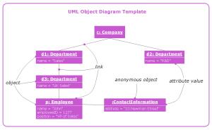 UML Object Diagram | Professional UML Drawing
