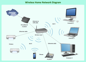 Wireless router work diagram | Wireless Network Mode