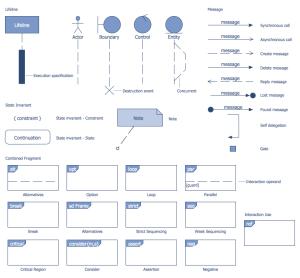 Bank Sequence Diagram