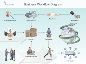 Workflow Diagram Symbols | Features to Draw Diagrams Faster