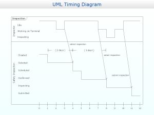 Timing Diagram UML20 | Design of the Diagrams | Business