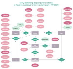 ER Diagram Tool
