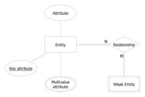 Entity Relationship Diagram Examples | Professional ERD