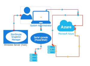 Creating an Azure Architecture Diagram | ConceptDraw HelpDesk