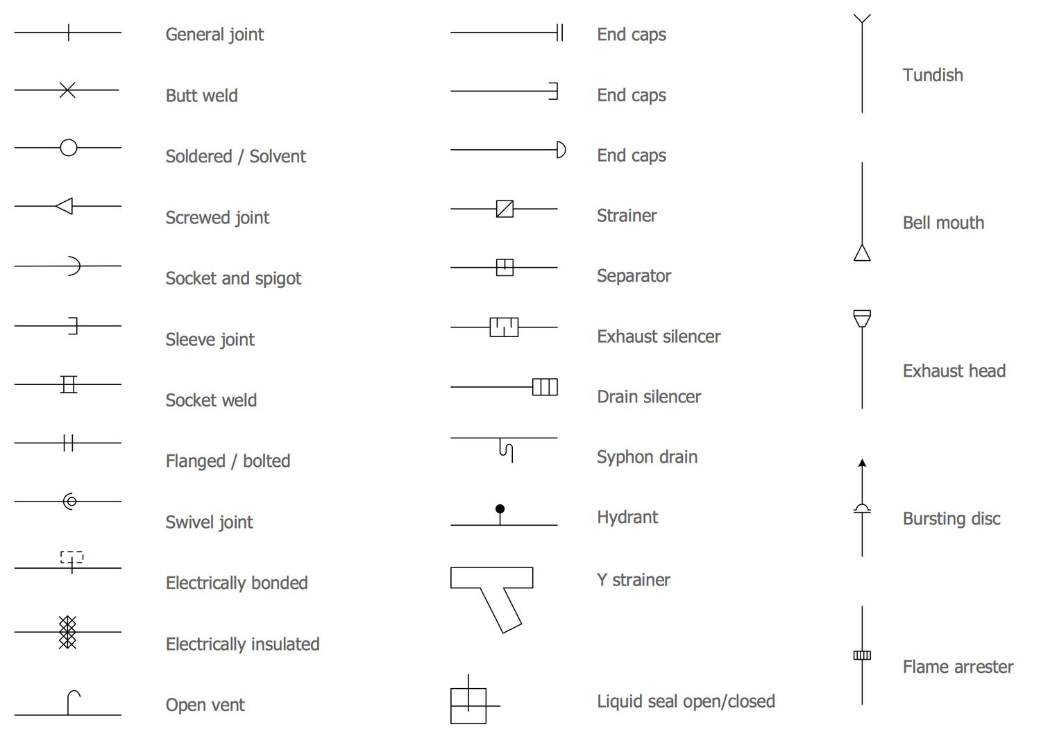 Piping Diagram Symbols Union