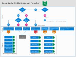 Social Media Response Solution | ConceptDraw