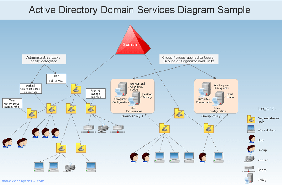 Active Directory Topology Diagram