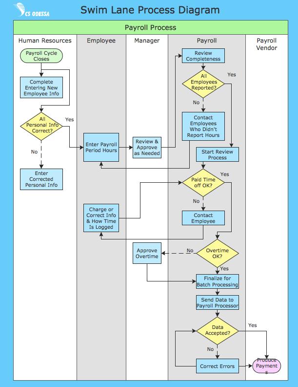 swim chart template. swim lane flowchart template microsoft word, wiring diagram