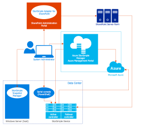 ConceptDraw Samples   Computer and Networks — Azure Architecture