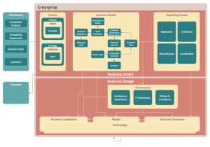 ConceptDraw Samples | Management — Enterprise architecture diagrams