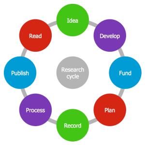 ConceptDraw Samples | Marketing — Target & Circular Diagrams