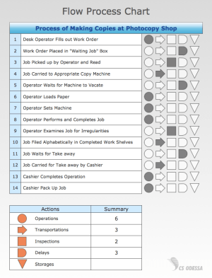 ConceptDraw Samples | Business Process Diagrams