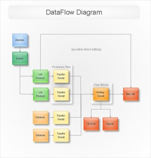 ConceptDraw Samples | Software Diagrams