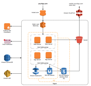 AWS Architecture Diagrams Solution | ConceptDraw
