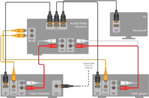 Audio and Video Connectors Solution | ConceptDraw
