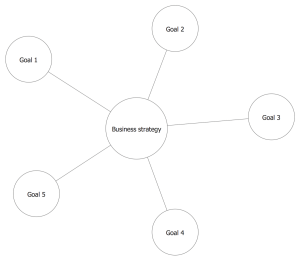 Bubble Diagrams Solution | ConceptDraw