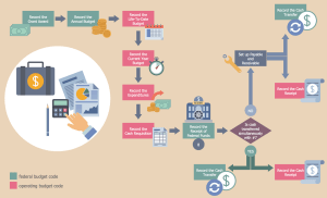 Business Process Workflow Diagrams Solution | ConceptDraw