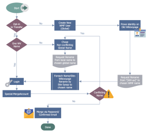 Business Process Workflow Diagrams Solution | ConceptDraw