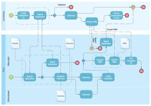 Business Process Diagram Solution | ConceptDraw