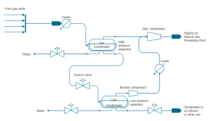 Chemical and Process Engineering Solution | ConceptDraw