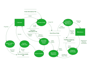 Data Flow Diagrams Solution | ConceptDraw