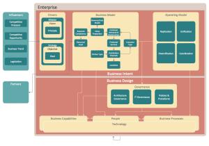 Enterprise Architecture Diagrams Solution   ConceptDraw