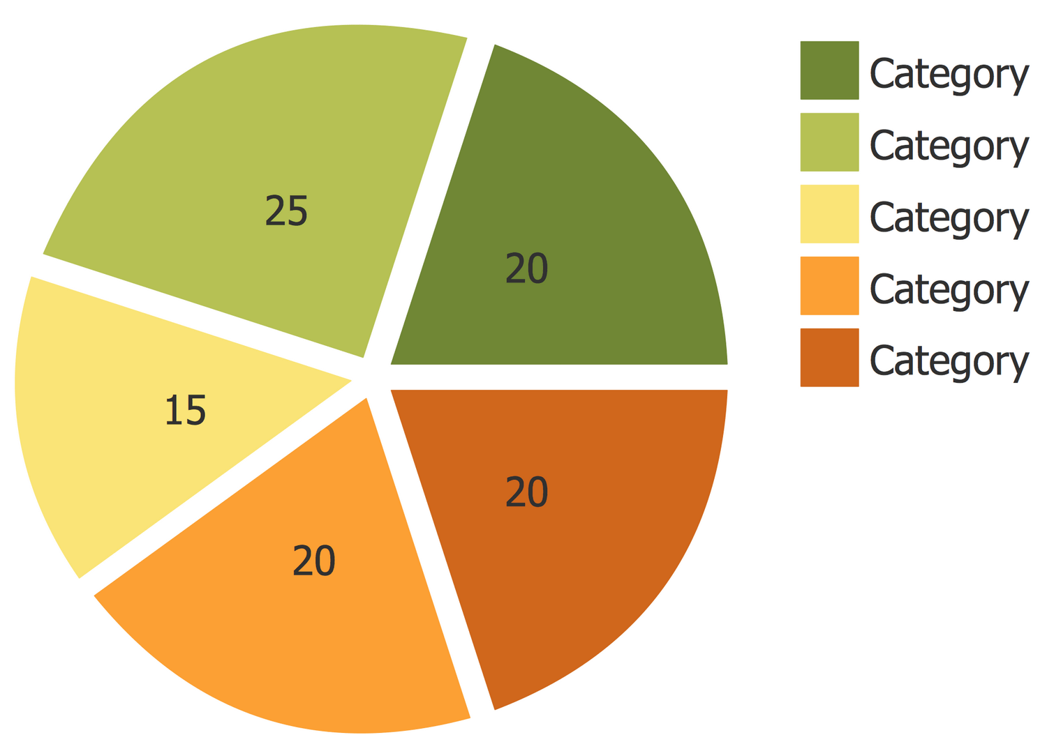 Basic Pie Charts Solution