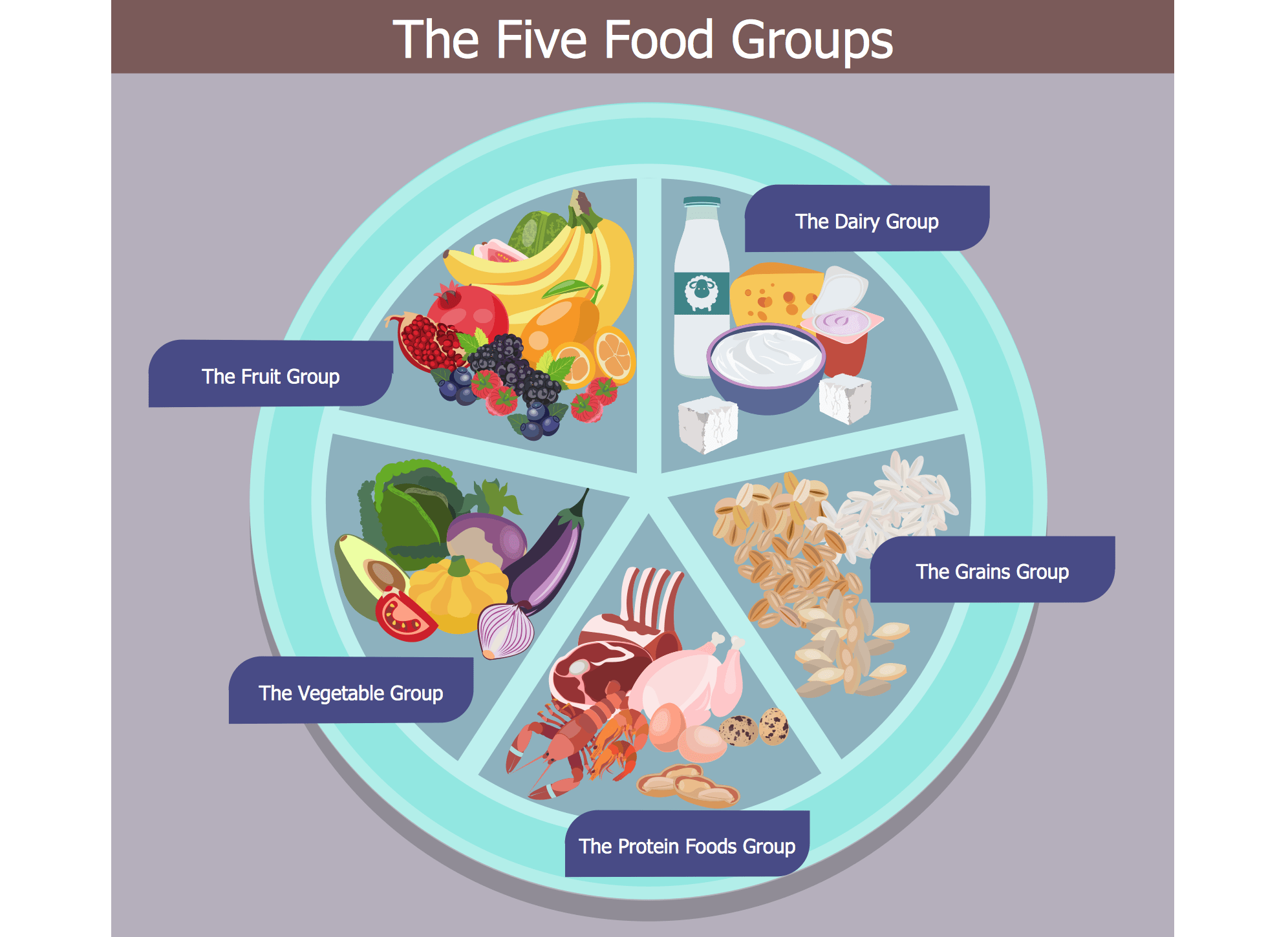 5 Basic Food Groups Pictures To Pin